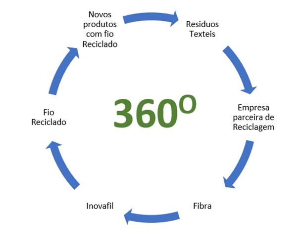 InovafilRecicla